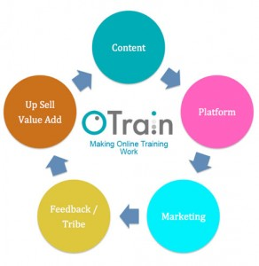 OTrain-Cycle-Diagram-web